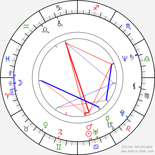 Mathias Ledoux день рождения гороскоп, Mathias Ledoux Натальная карта онлайн