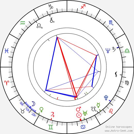 Нэнси Гриффит Nanci Griffith день рождения гороскоп, Nanci Griffith Натальная карта онлайн