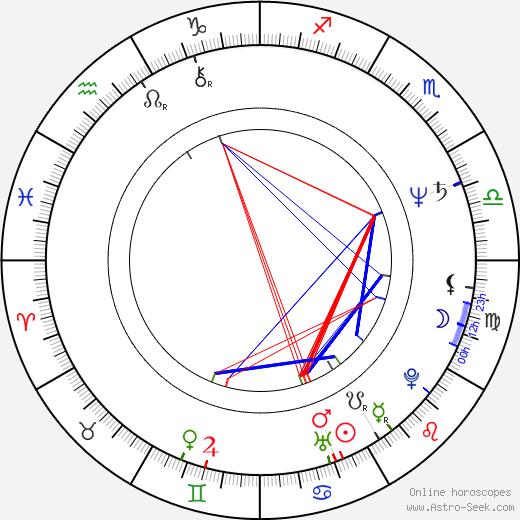 Neda Arneric birth chart, Neda Arneric astro natal horoscope, astrology