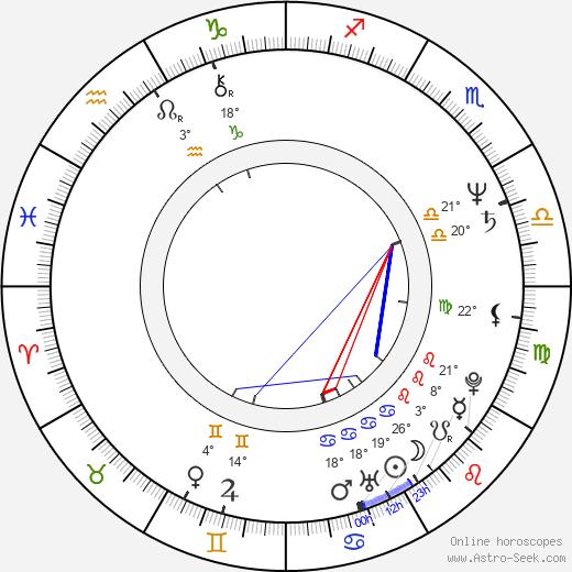 Oscar L. Costo birth chart, biography, wikipedia 2019, 2020