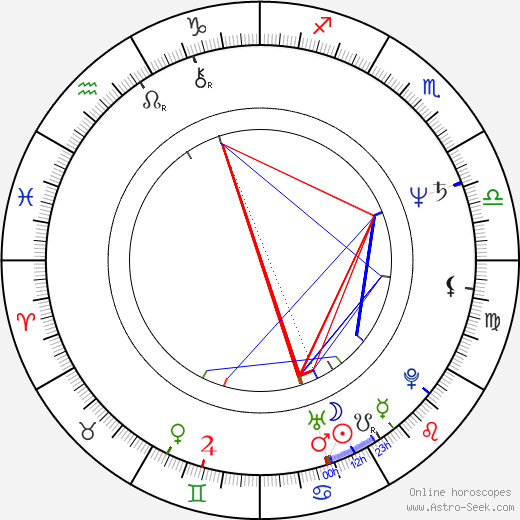 Oscar L. Costo birth chart, Oscar L. Costo astro natal horoscope, astrology
