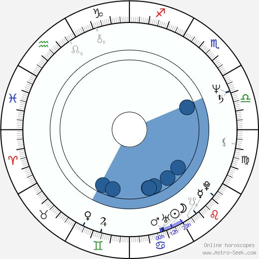 Patricia Reyes Spíndola wikipedia, horoscope, astrology, instagram