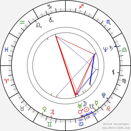 Patricia Reyes Spíndola birth chart, Patricia Reyes Spíndola astro natal horoscope, astrology