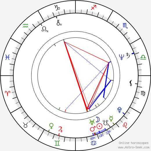 Paul Weiland astro natal birth chart, Paul Weiland horoscope, astrology