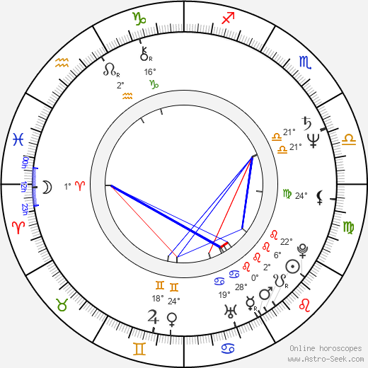 Philip Davis birth chart, biography, wikipedia 2019, 2020