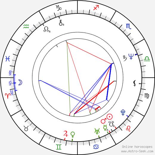 Ray Reynolds birth chart, Ray Reynolds astro natal horoscope, astrology