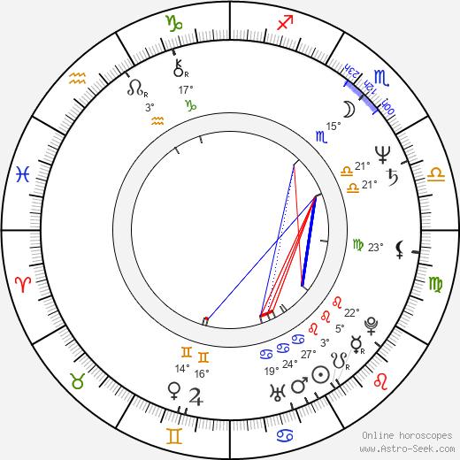 Robin Haynes birth chart, biography, wikipedia 2020, 2021