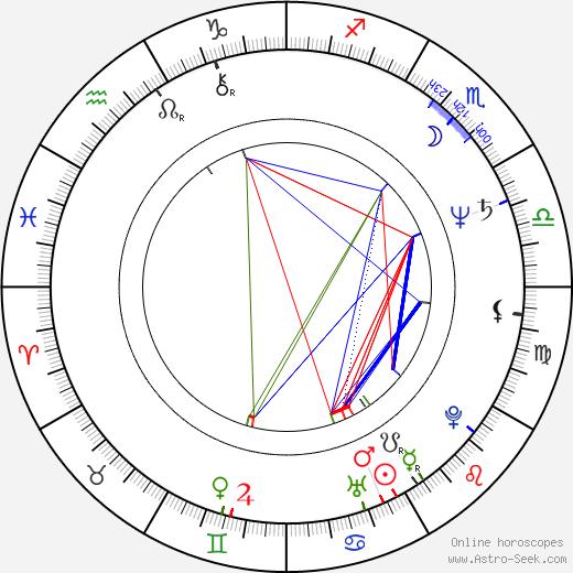 Robin Haynes birth chart, Robin Haynes astro natal horoscope, astrology