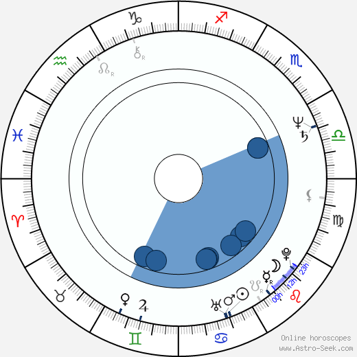 Selçuk Yöntem wikipedia, horoscope, astrology, instagram