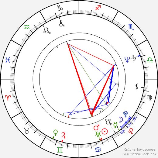 Selçuk Yöntem tema natale, oroscopo, Selçuk Yöntem oroscopi gratuiti, astrologia