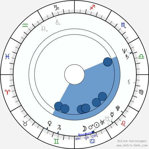 Sergei Komitski wikipedia, horoscope, astrology, instagram