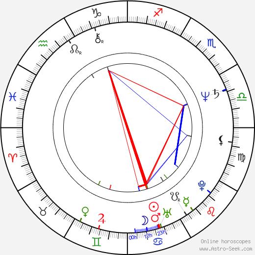 Sergei Komitski tema natale, oroscopo, Sergei Komitski oroscopi gratuiti, astrologia