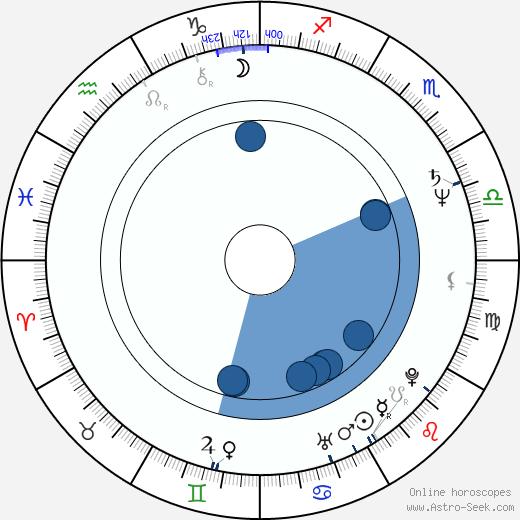 Srividya wikipedia, horoscope, astrology, instagram