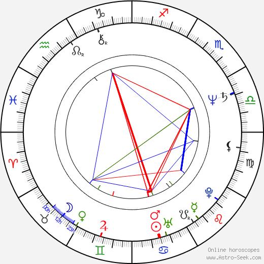 Stanley DeSantis birth chart, Stanley DeSantis astro natal horoscope, astrology
