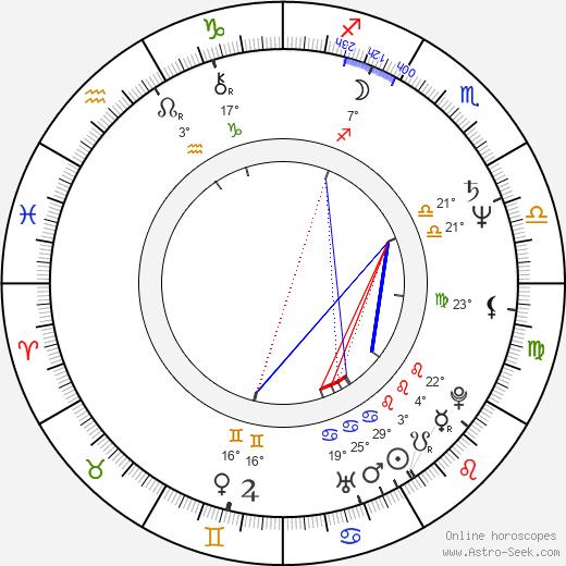 Sylvia Chang birth chart, biography, wikipedia 2019, 2020