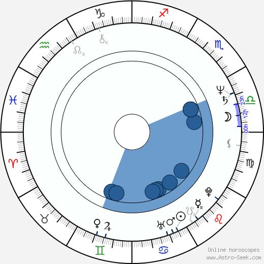 Thomas Carter wikipedia, horoscope, astrology, instagram