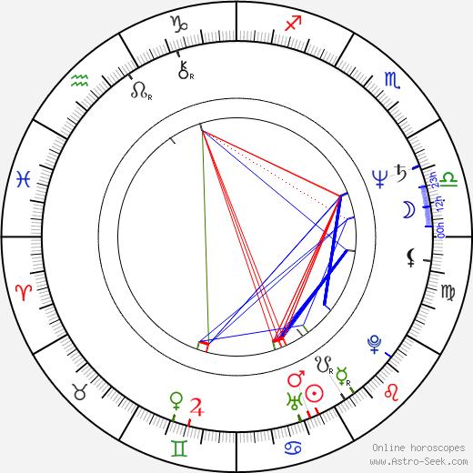Thomas Carter tema natale, oroscopo, Thomas Carter oroscopi gratuiti, astrologia