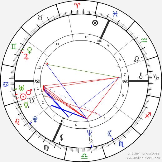 Tom Friedman tema natale, oroscopo, Tom Friedman oroscopi gratuiti, astrologia