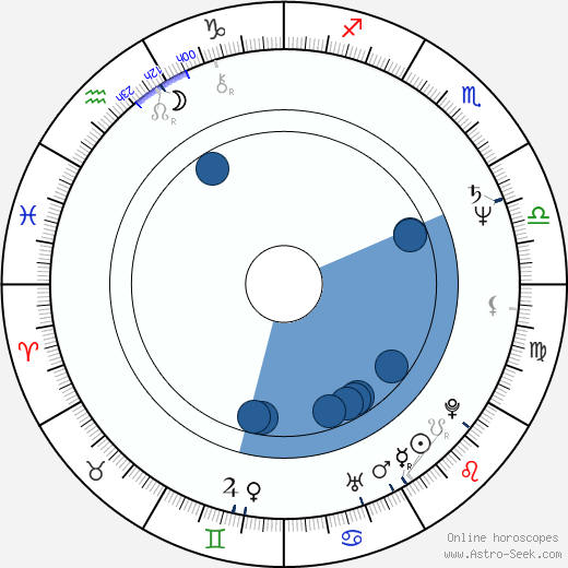 Tudorel Filimon wikipedia, horoscope, astrology, instagram