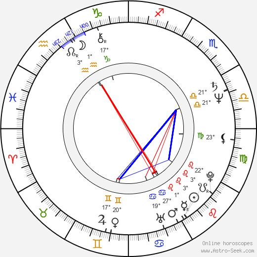 Tudorel Filimon birth chart, biography, wikipedia 2019, 2020