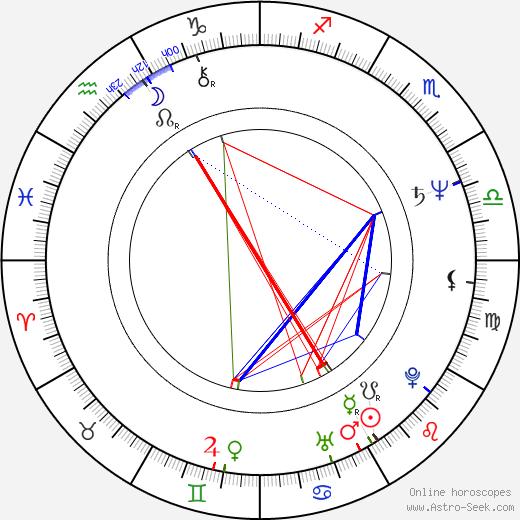 Tudorel Filimon birth chart, Tudorel Filimon astro natal horoscope, astrology