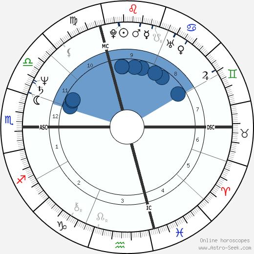Anna-Maria Germain wikipedia, horoscope, astrology, instagram
