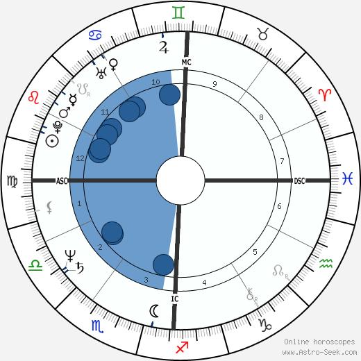 Bill Roorbach wikipedia, horoscope, astrology, instagram