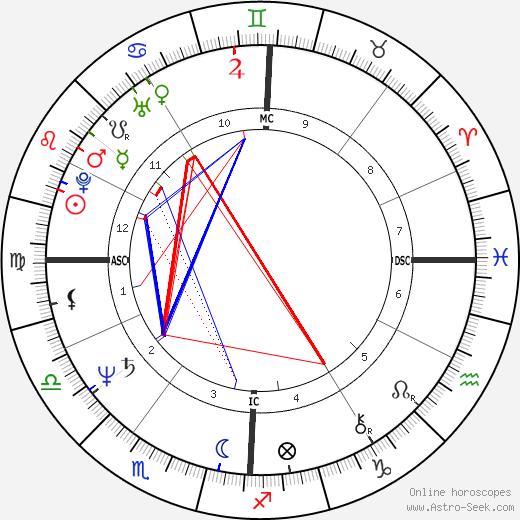 Bill Roorbach tema natale, oroscopo, Bill Roorbach oroscopi gratuiti, astrologia