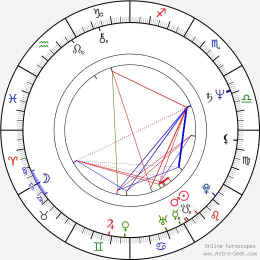 Bogdan Diklić astro natal birth chart, Bogdan Diklić horoscope, astrology