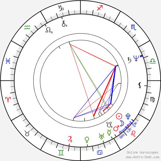 Candace Glendenning birth chart, Candace Glendenning astro natal horoscope, astrology
