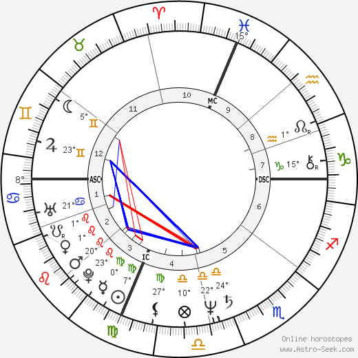 Carolyn Campbell birth chart, biography, wikipedia 2018, 2019