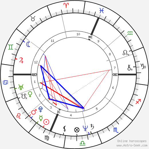 Carolyn Campbell astro natal birth chart, Carolyn Campbell horoscope, astrology