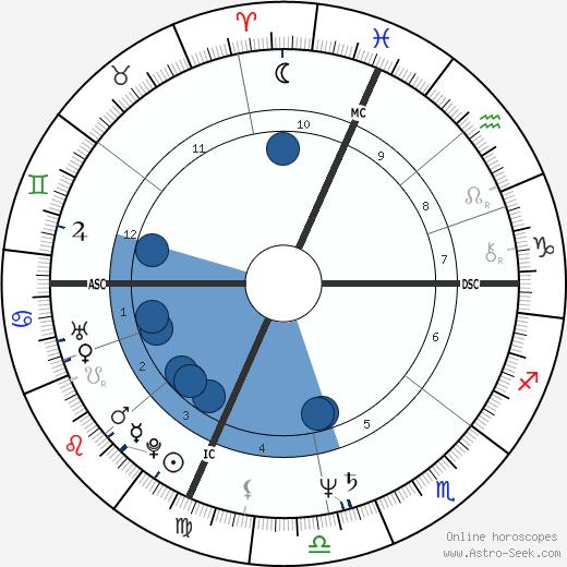 Charlie Farren wikipedia, horoscope, astrology, instagram