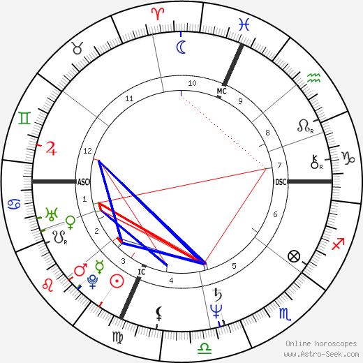 Charlie Farren tema natale, oroscopo, Charlie Farren oroscopi gratuiti, astrologia