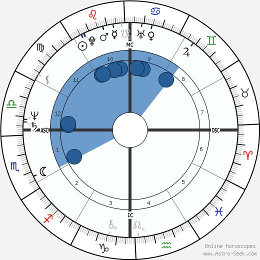 Columba Bush wikipedia, horoscope, astrology, instagram