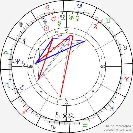Columba Bush birth chart, Columba Bush astro natal horoscope, astrology