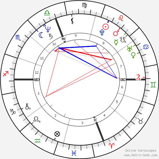 Daniel Petracelli день рождения гороскоп, Daniel Petracelli Натальная карта онлайн