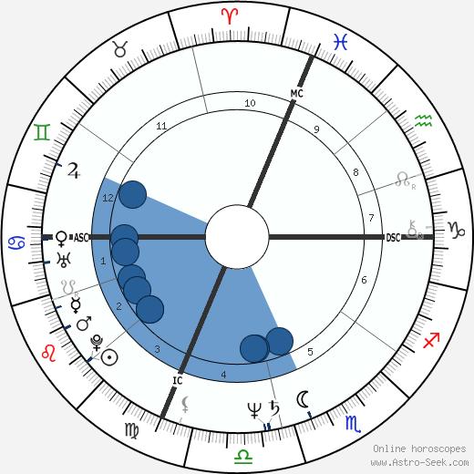 Debra Greenlaw wikipedia, horoscope, astrology, instagram