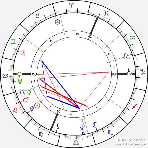 Debra Greenlaw tema natale, oroscopo, Debra Greenlaw oroscopi gratuiti, astrologia