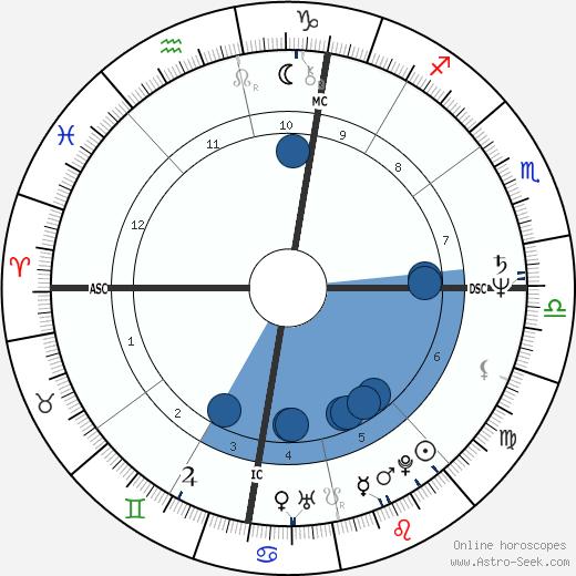 Dominique Senequier wikipedia, horoscope, astrology, instagram