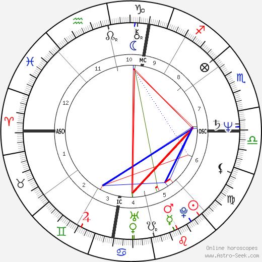 Dominique Senequier astro natal birth chart, Dominique Senequier horoscope, astrology