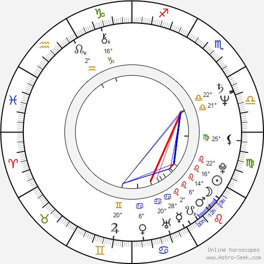 Edgar Givry birth chart, biography, wikipedia 2019, 2020