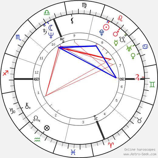 Frank H. McCourt tema natale, oroscopo, Frank H. McCourt oroscopi gratuiti, astrologia