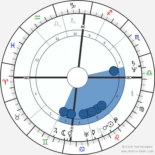 Gottfried Angeli wikipedia, horoscope, astrology, instagram
