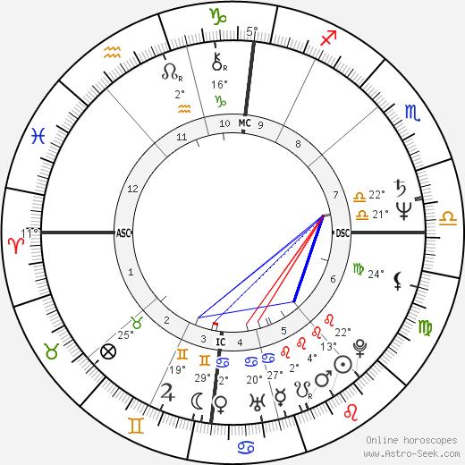 Gottfried Angeli birth chart, biography, wikipedia 2019, 2020