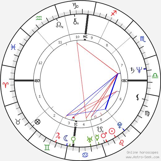 Gottfried Angeli birth chart, Gottfried Angeli astro natal horoscope, astrology