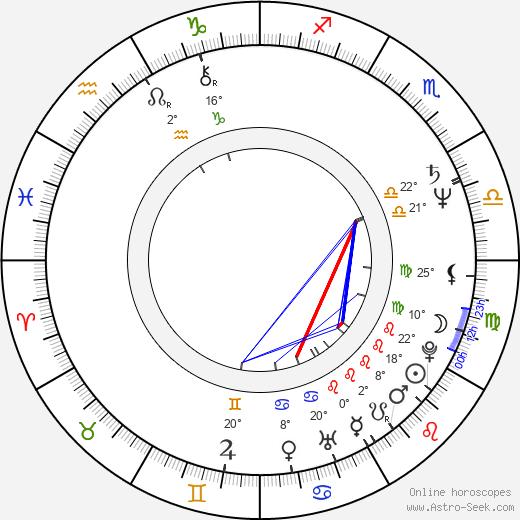 Greg Duhaime birth chart, biography, wikipedia 2020, 2021