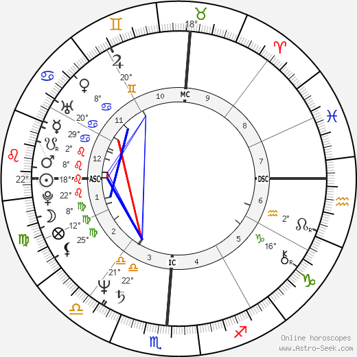 Hulk Hogan birth chart, biography, wikipedia 2017, 2018