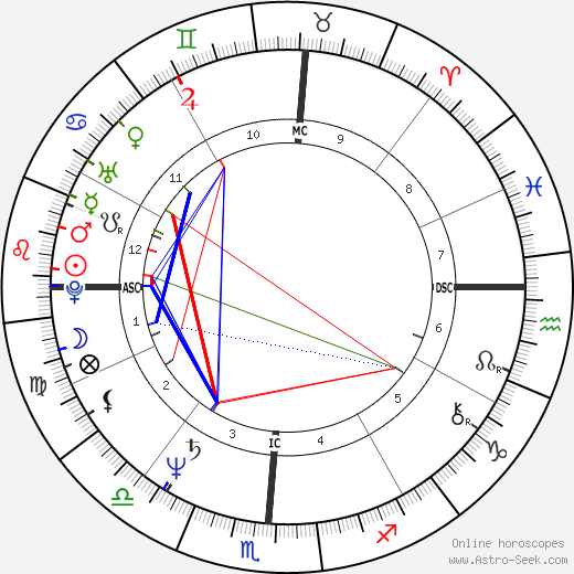 Hulk Hogan astro natal birth chart, Hulk Hogan horoscope, astrology