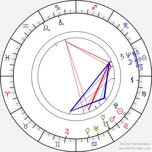 Irina Grishina birth chart, Irina Grishina astro natal horoscope, astrology